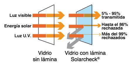 esquema-proteccion-solar